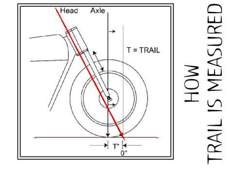 traildiagram
